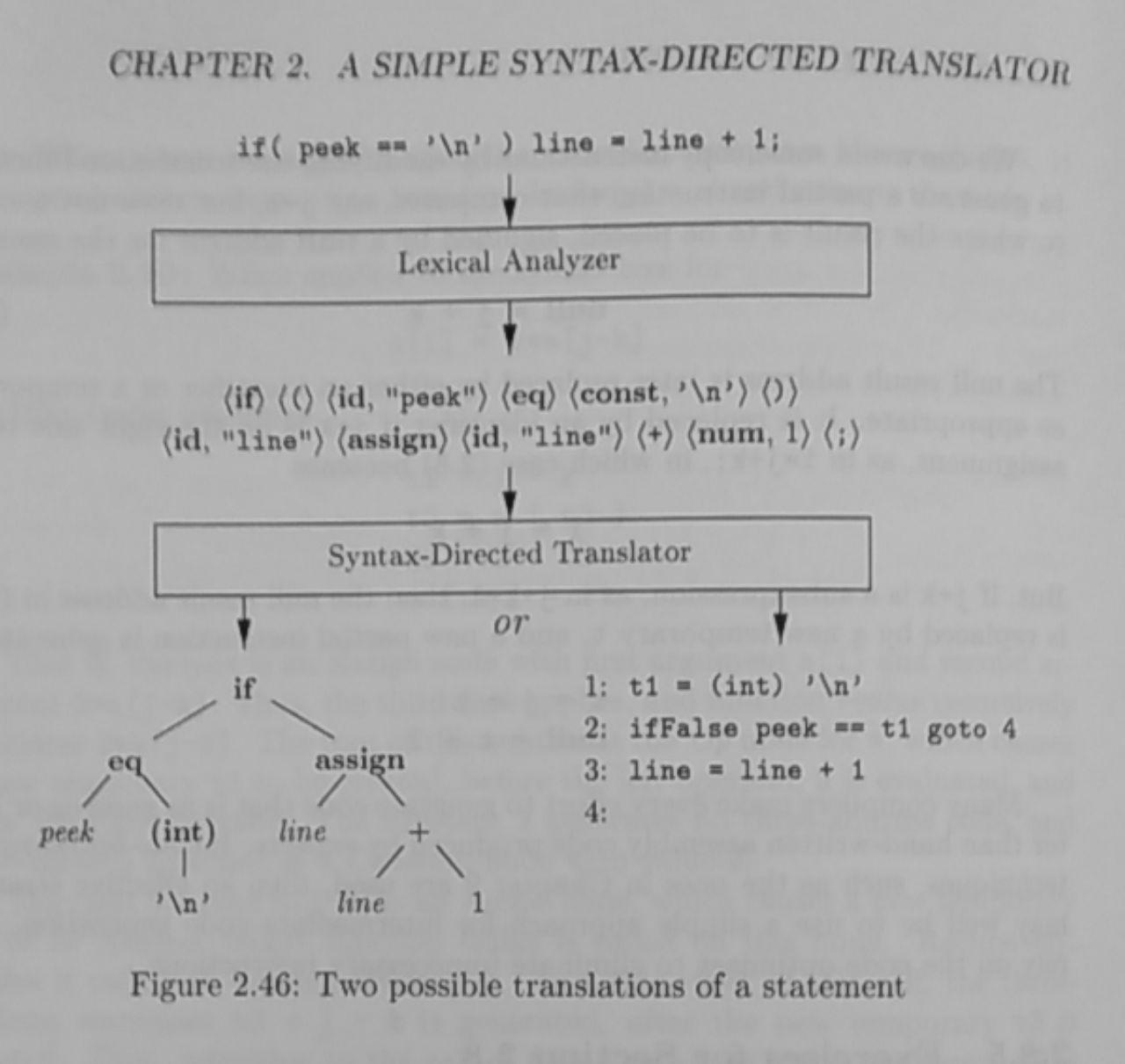 A schema representing simple syntax-directed translation