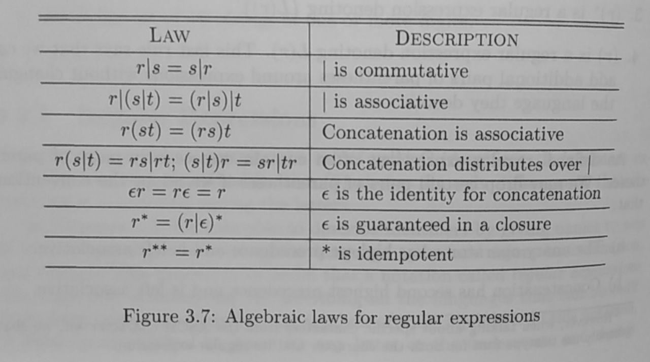 Algebraic laws for regular expressions