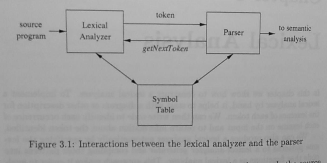 Interaction between syntax analyzer and parser