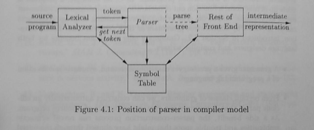 Position of Parser in compiler model