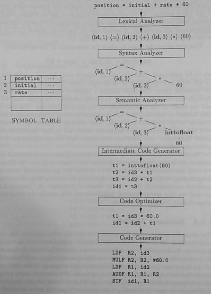 General schema of a compiler pieces