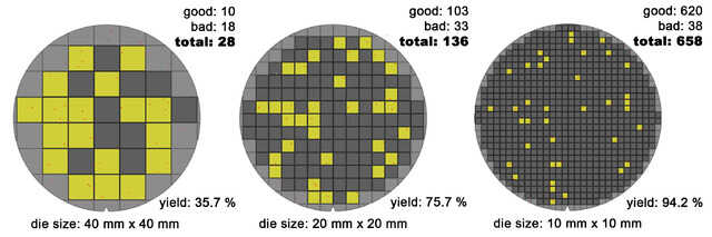 wafer yield