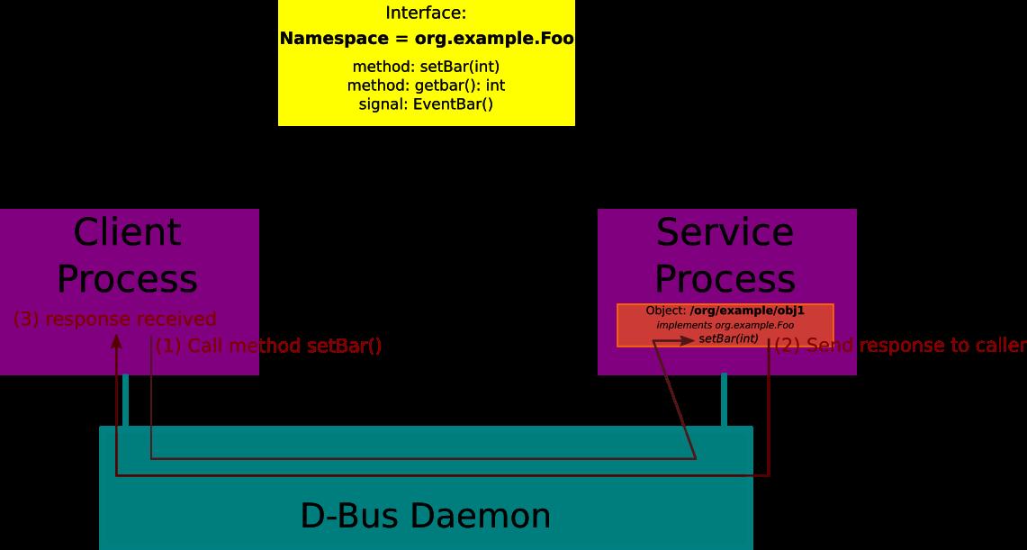 D-Bus ecosystem