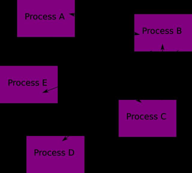 p2p interaction