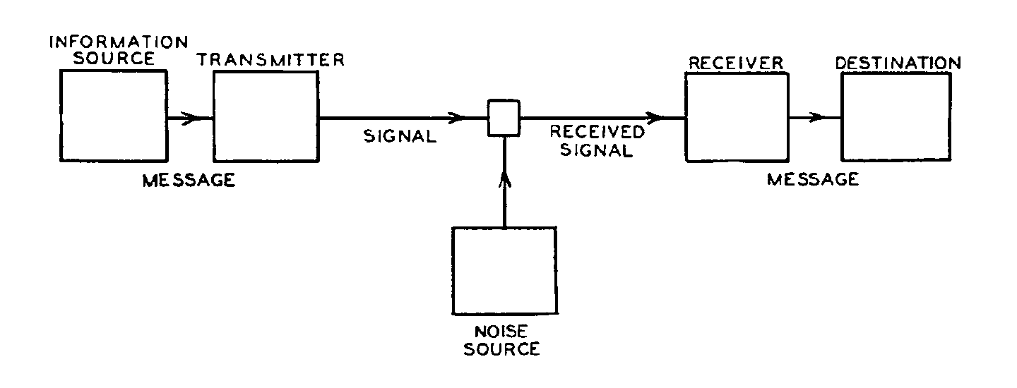 Shannon-Weaver's Model Of Communication Diagram
